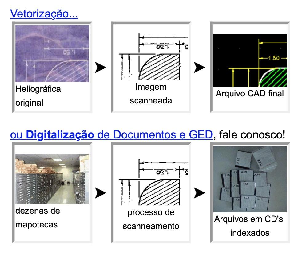 Digitalização de Desenhos e Projetos de Engenharia e a posterior Vetorização dos mesmos